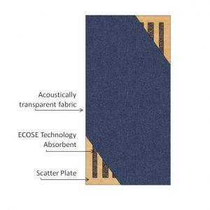 Il disegno in sezione mostra la Scatter Plate posizionata all'interno dei prodotti