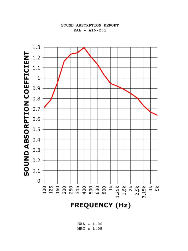 4A Alpha Panel Sound Absorption Coefficient