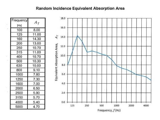 Corner CT Alpha Bass Trap Coefficient Results